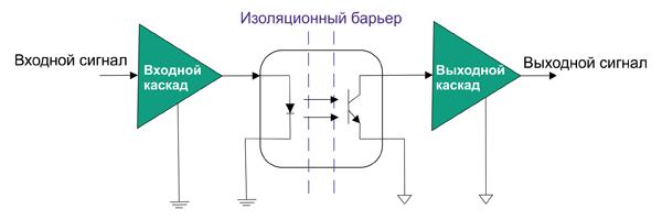 Согласование оптрона на основе фототранзистора с цифровыми цепями