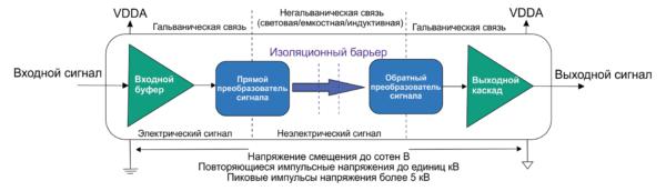Функциональная схема цифрового изолятора