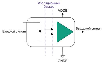 Оптический цифровой изолятор