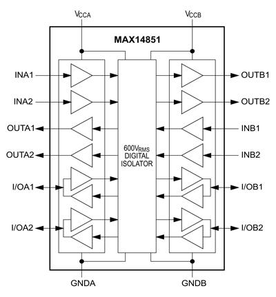 Функциональная схема цифровых изоляторов MAX14851