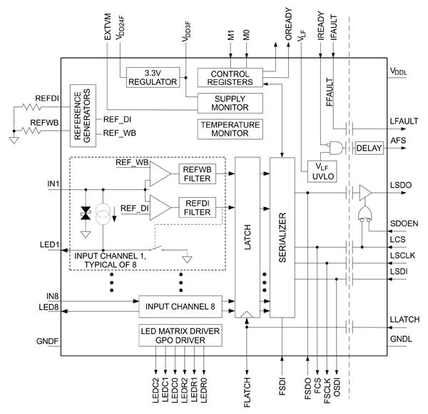 Функциональная схема трансивера MAX22192
