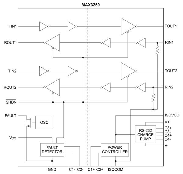 Функциональная схема трансивера MAX3250
