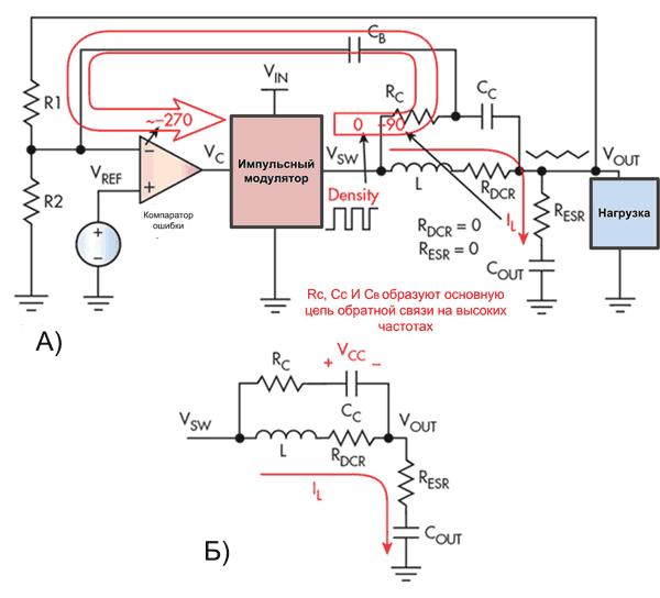 Компенсация в HM-преобразователе. (а) Гистерезисный с инжекцией дополнительных импульсов (б) Тока индуктивности через DCR