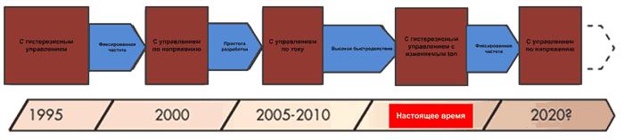 Развитие методов управления в импульсных преобразователях