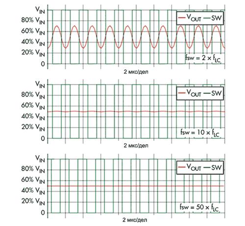 Влияние соотношения частот fSW и fLC на качество выходного сигнала