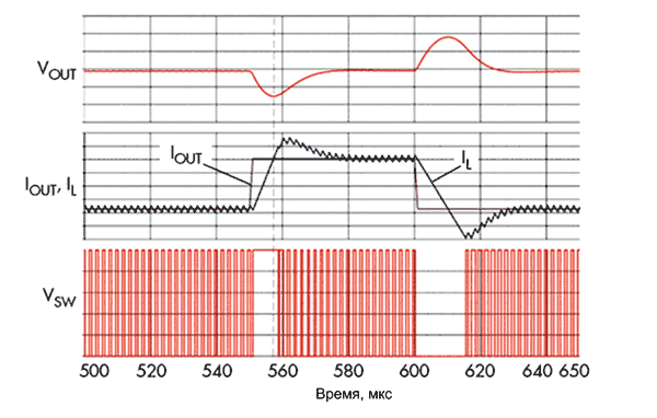 VM-регулятор отрабатывает изменения выходного тока