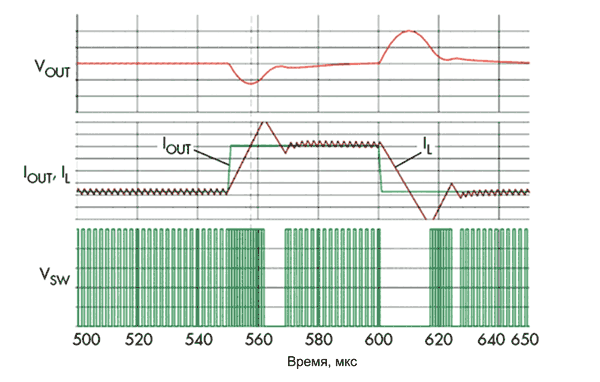 HM-регулятор отрабатывает изменения выходного тока