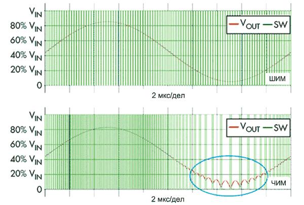 Результаты моделирования. (а) ШИМ с модуляцией коэффициента заполнения. (б) ЧИМ с модуляцией частоты