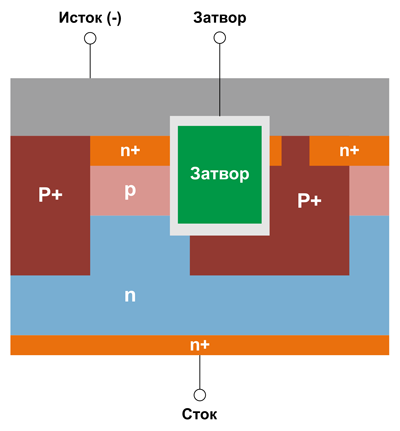 Структура карбид-кремниевых МОП-транзисторов семейства CoolSiC™