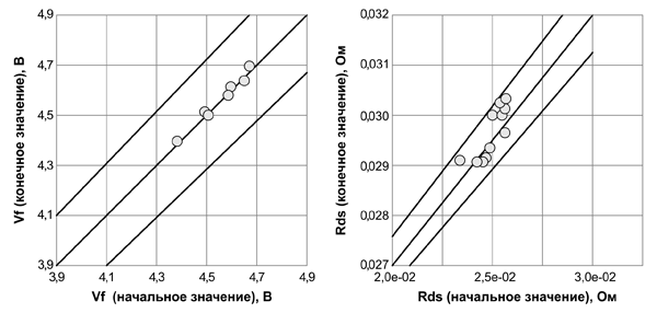 Результаты тестирования встроенного диода CoolSiC™. Условия испытаний: VGS = -9 В, 20 А (на кристалл), Tvj ~ 150°C. Значения VF и RDSon спустя более 100 часов испытаний
