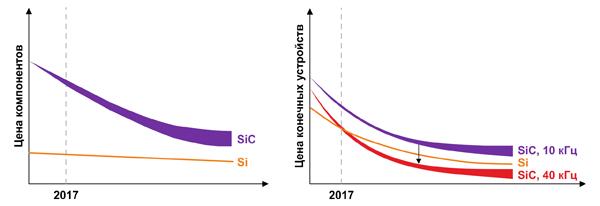 Динамика ценообразования и потенциал SiC-компонентов и конечных устройств на их основе