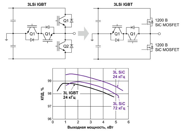 Сравнение эффективности карбид-кремниевых МОП-транзисторов IMW120R045M1 (1200 В, 45 мОм) и кремниевых IGBT IKW120N120H3 (1200 В, 40 A) при работе в составе трехуровнего инвертора T-типа