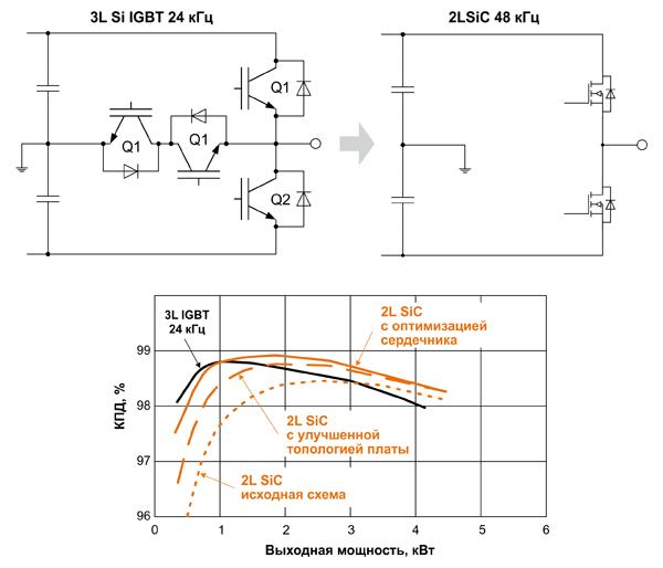 Сравнение эффективности двухуровневого инвертора на SiC-транзисторах (1200 В, 45 мОм, IMW120R045M1) и трехуровневого инвертора на кремниевых IGBT с рейтингом 1200 В и 650 В