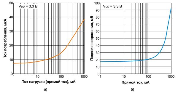 Зависимость от прямого тока: а) собственного потребления MAX40200; б) прямого падения напряжения на MAX40200