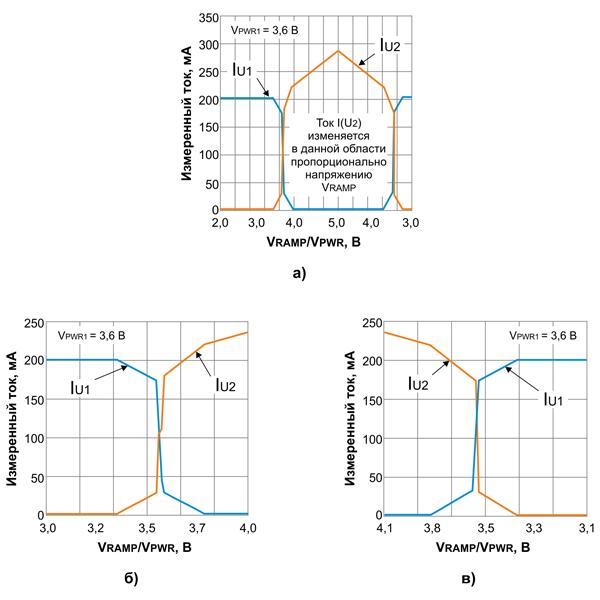 Вольт-амперная характеристика переключения между источниками U1 и U2