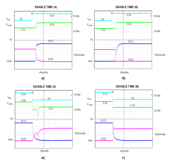 Переходные характеристики схем, приведенных на рисунке 7