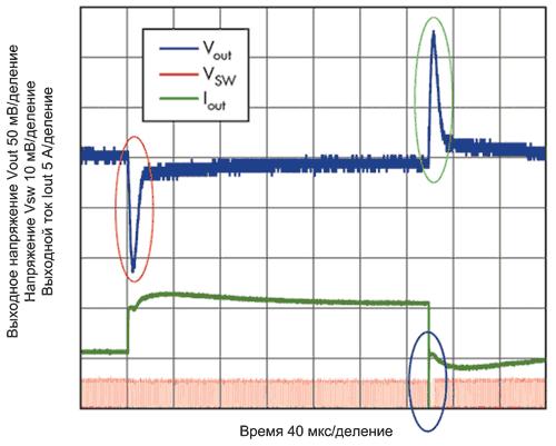 Пример отклика преобразователя на изменение нагрузки
