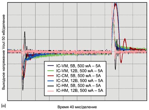 Осциллограммы выходного напряжения, характеризующие отклик всех типов преобразователей на изменение нагрузки