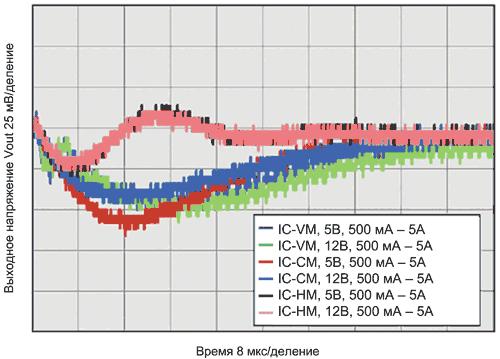 Отклик преобразователей напряжения с дополнительным выходным конденсатором 1000 мкФ на увеличение нагрузки до 5 А