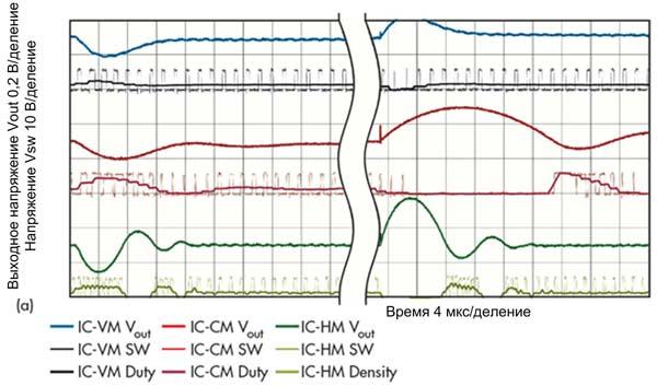 Изменение плотности импульсов при переходных процессах: испытания базовых схем преобразователей