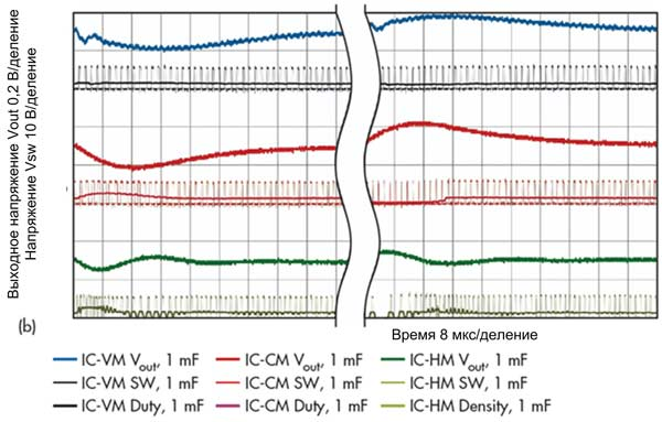Изменение плотности импульсов при переходных процессах: испытания преобразователей с дополнительным выходным конденсатором 1 мФ