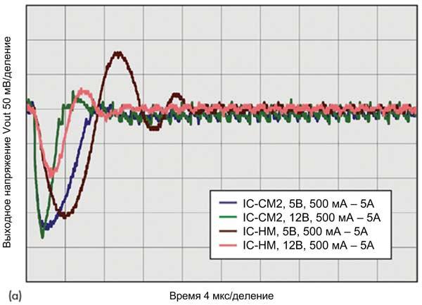 После дополнительных изменений преобразователь с управлением по току (IC-CM2) демонстрирует увеличение скорости отклика