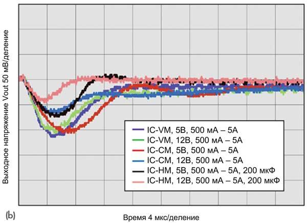 Отклик преобразователя IC-HM с дополнительным выходным конденсатором 200 мкФ