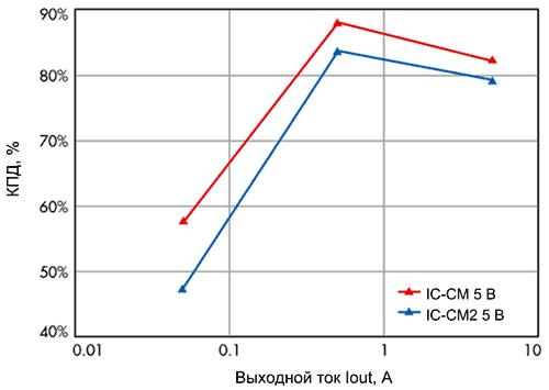 Сравнение КПД преобразователей IC-CM и IC-CM2