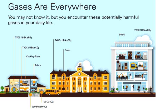 Источники низкого качества воздуха в помещениях в различных местах