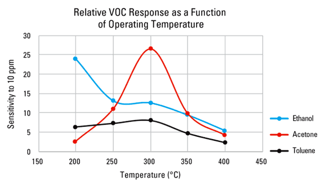Воздействие температуры на чувствительность датчика к газам