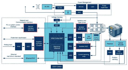 Структурная схема системы управления двигателем робота, включающая в себя несколько изолированных блоков, выделенных красным цветом
