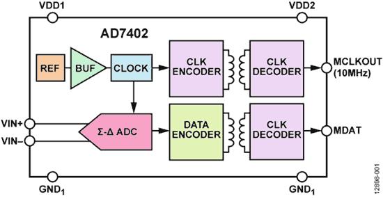 Структурная схема AD7402, совмещающей изоляцию и аналого-цифровое преобразование