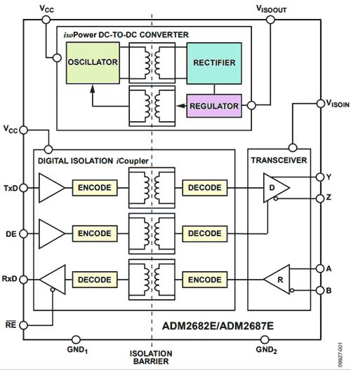Структурная схема ADM268x, объединяющего цифровой изолятор и изолированный DC/DC-преобразователь в одном корпусе
