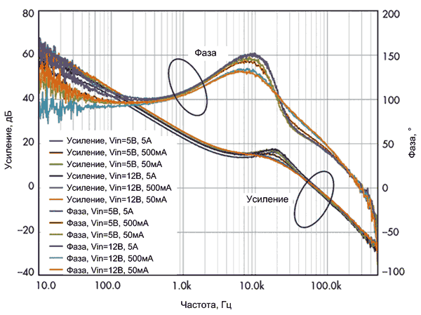 Диаграмма Боде для VM-регулятора