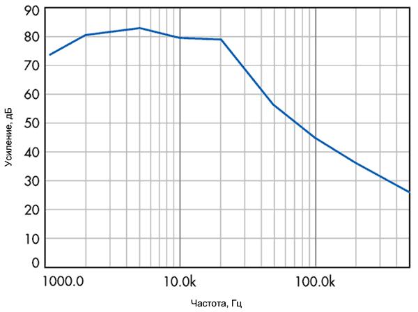 Настоящая диаграмма Боде для HM-регулятора