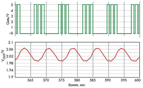 Пример нестабильного поведения HM-регулятора: строенный импульс