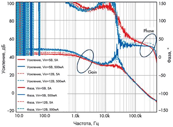 Диаграмма Боде для HM-регулятора