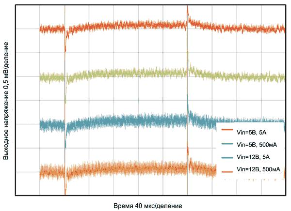 Отклик HM-регулятора на малосигнальные изменения нагрузки