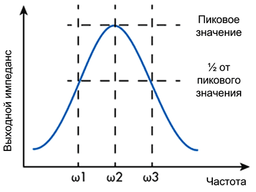 Зависимость импеданса от частоты