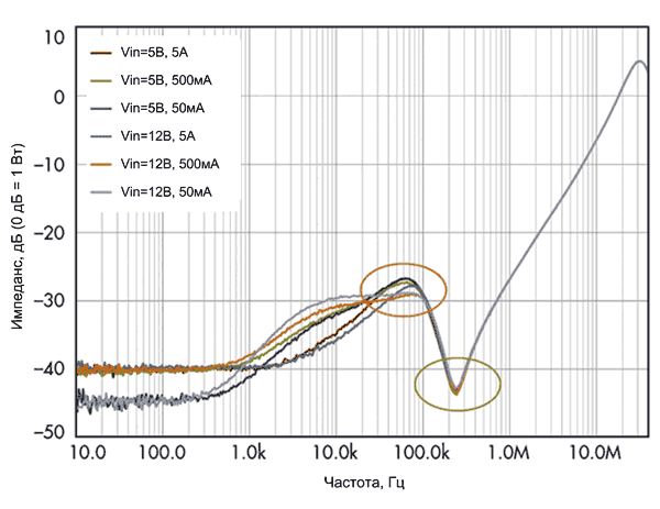 Выходной импеданс VM-регулятора