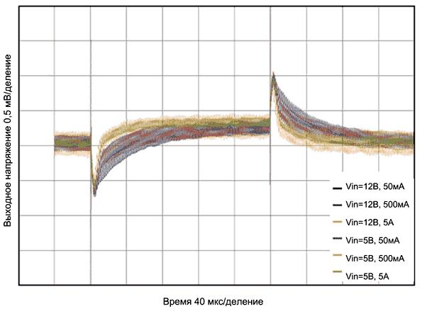 Отклик VM-регулятора на малосигнальное изменение нагрузки