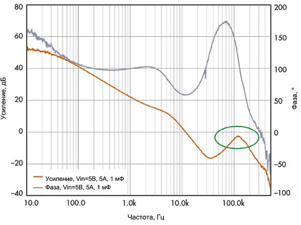 Диаграмма Боде для VM-регулятора с дополнительным выходным конденсатором 1 мФ
