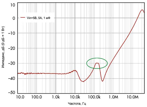 Выходной импеданс VM-регулятора с дополнительным выходным конденсатором 1 мФ