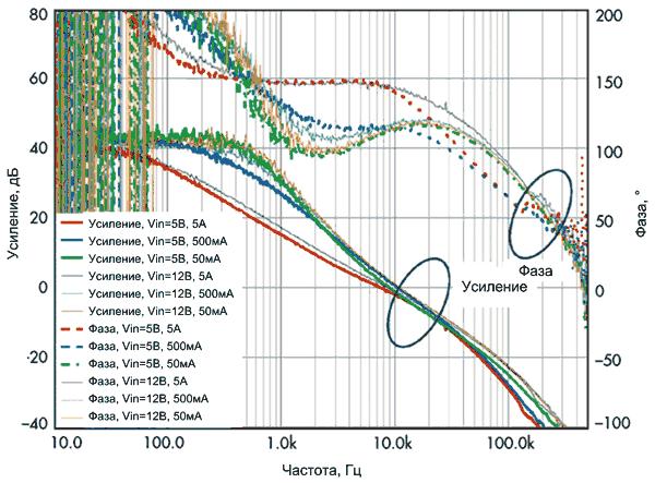 Диаграмма Боде для СM-регулятора