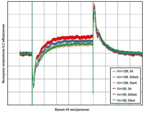 Отклик СM-регулятора на малосигнальное изменение нагрузки