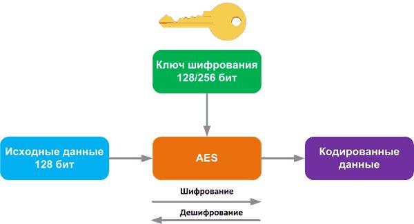 Защита стиранием: новые криптографические сопроцессоры от Maxim Integrated
