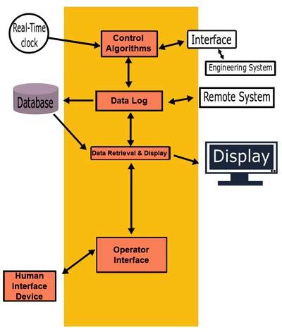 Пример встроенной системы реального времени