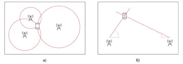 Два основных метода для определения относительного местоположения мобильного узла: а) трилатерация; б) триангуляция