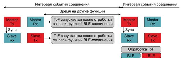 Временные диаграммы совместной работы BLE-устройств при установленном соединении