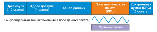 Структура АоА-пакета